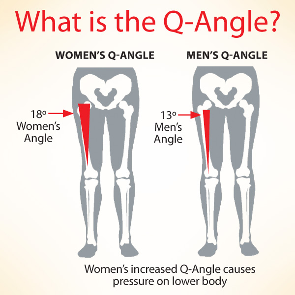 Q Angle 600 Knee Injuries: More Common in Women?