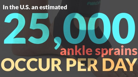 25,000 ankle sprains a day