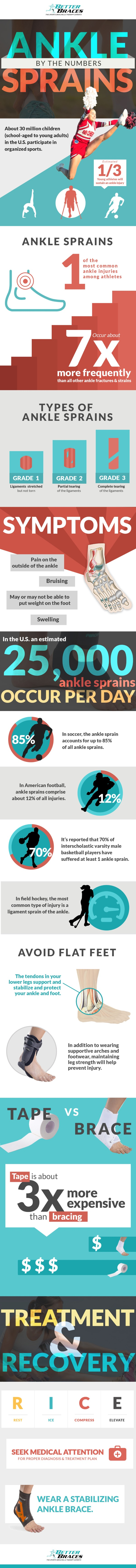 ankle sprains infographic