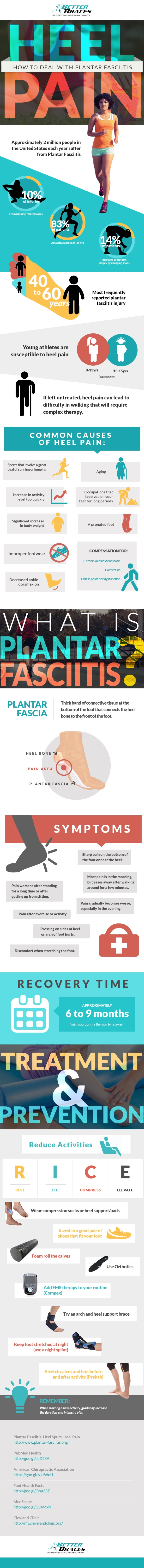 plantar fasciitis infographic on heel pain